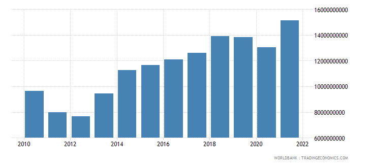 morocco net taxes on products us dollar wb data