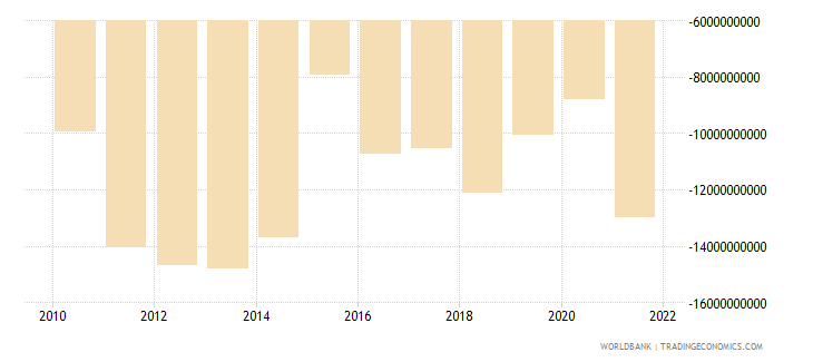 morocco net trade in goods and services bop us dollar wb data