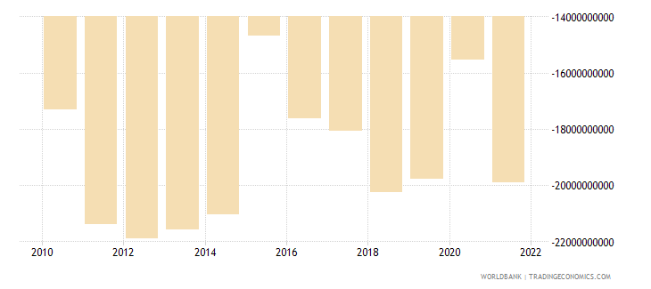 morocco net trade in goods bop us dollar wb data