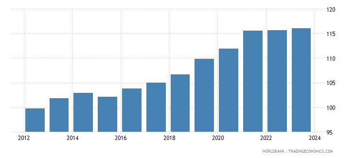morocco nominal effecive exchange rate wb data