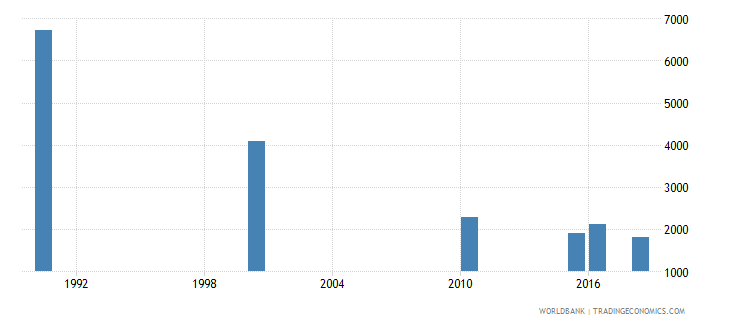morocco number of deaths ages 5 14 years wb data