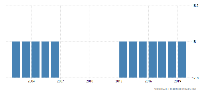 morocco official entrance age to post secondary non tertiary education years wb data