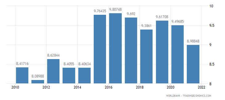 morocco official exchange rate lcu per us dollar period average wb data