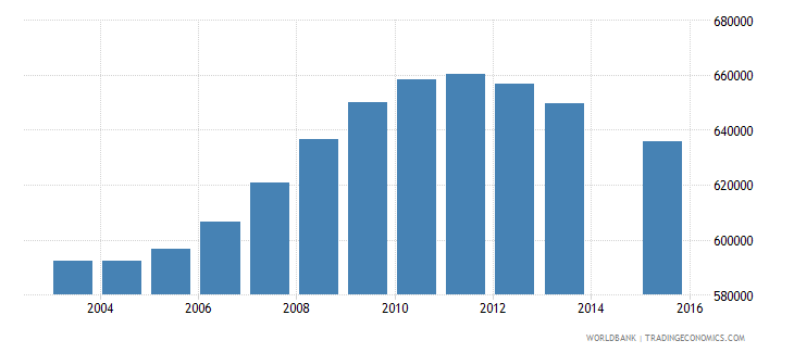 morocco population age 0 total wb data