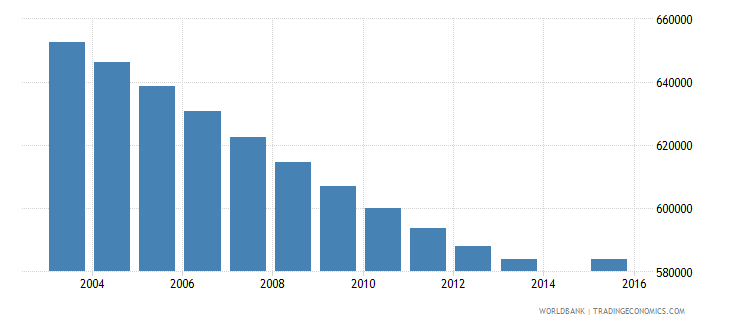 morocco population age 11 total wb data