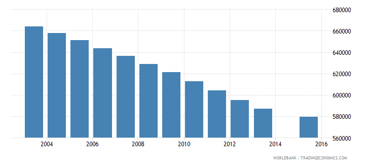 morocco population age 13 total wb data
