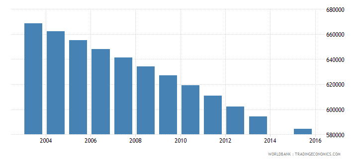 morocco population age 14 total wb data