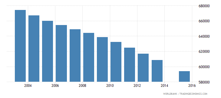 morocco population age 16 total wb data
