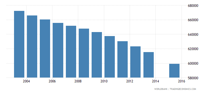 morocco population age 17 total wb data