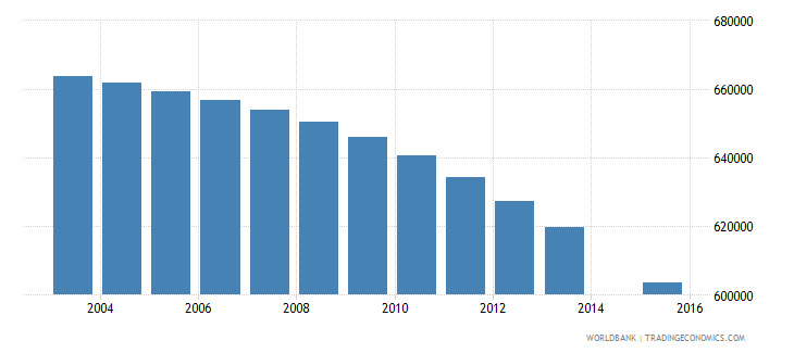 morocco population age 18 total wb data