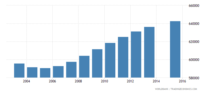 morocco population age 2 total wb data