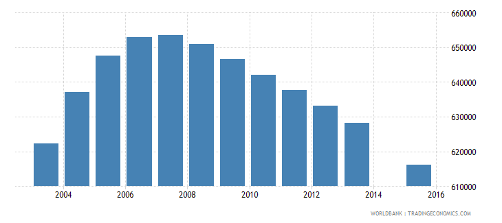 morocco population age 21 total wb data