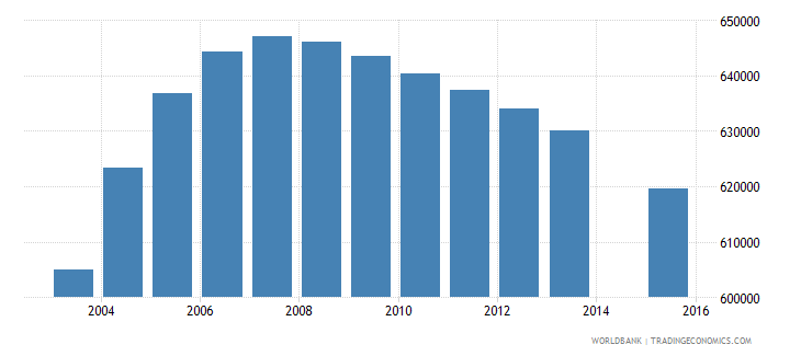 morocco population age 22 total wb data