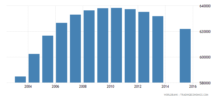 morocco population age 23 total wb data