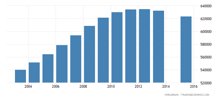 morocco population age 25 total wb data