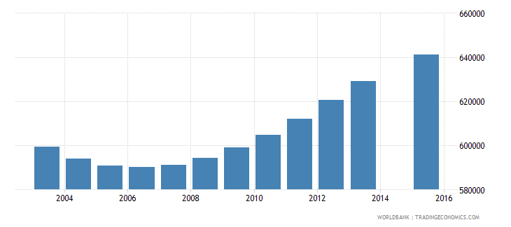morocco population age 3 total wb data