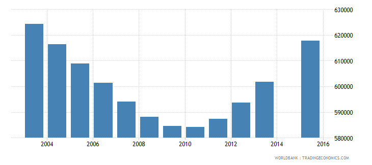 morocco population age 7 total wb data