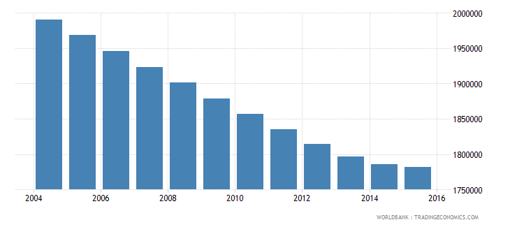 morocco population ages 10 15 male wb data
