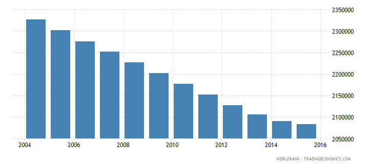 morocco population ages 10 16 male wb data