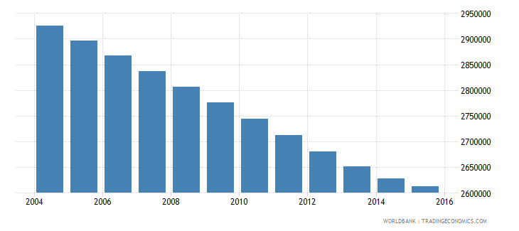 morocco population ages 10 18 female wb data