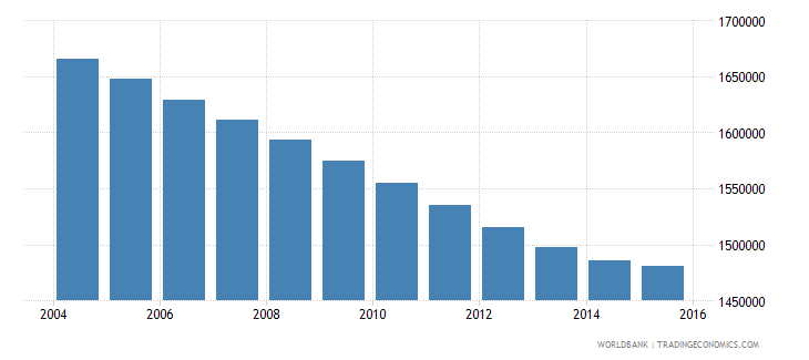 morocco population ages 11 15 male wb data