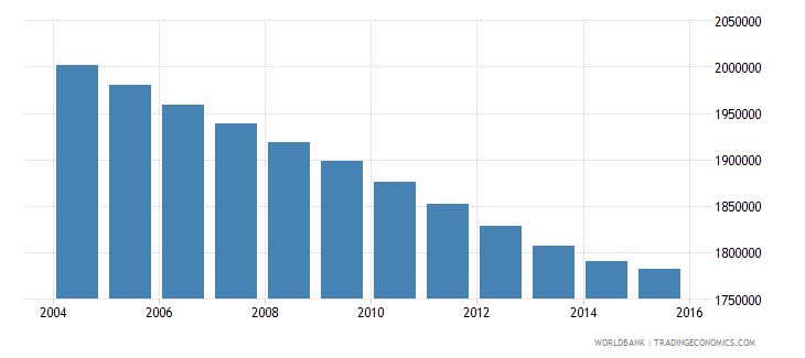 morocco population ages 11 16 male wb data