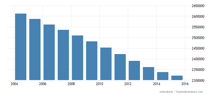 morocco population ages 11 18 female wb data