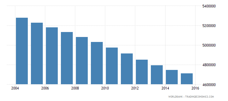 morocco population ages 11 18 total wb data