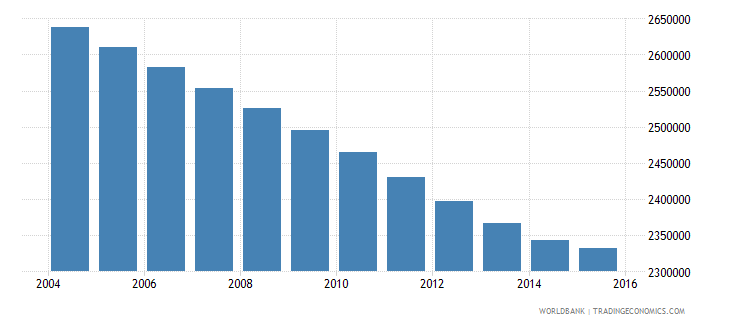 morocco population ages 12 15 total wb data