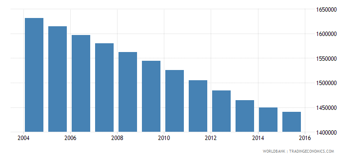 morocco population ages 12 16 female wb data