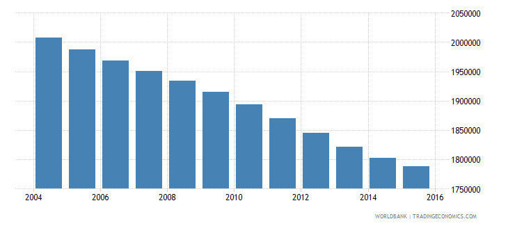 morocco population ages 12 17 male wb data