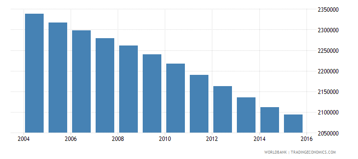 morocco population ages 12 18 male wb data
