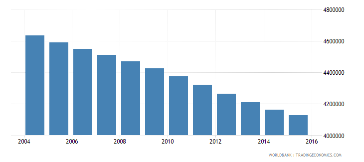 morocco population ages 12 18 total wb data