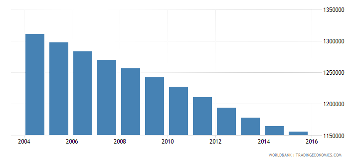 morocco population ages 13 16 female wb data