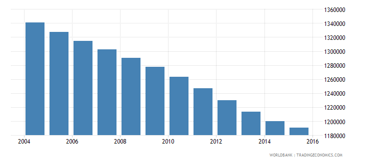 morocco population ages 13 16 male wb data