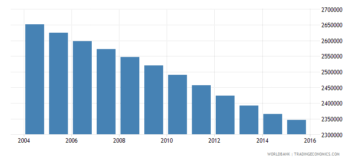 morocco population ages 13 16 total wb data