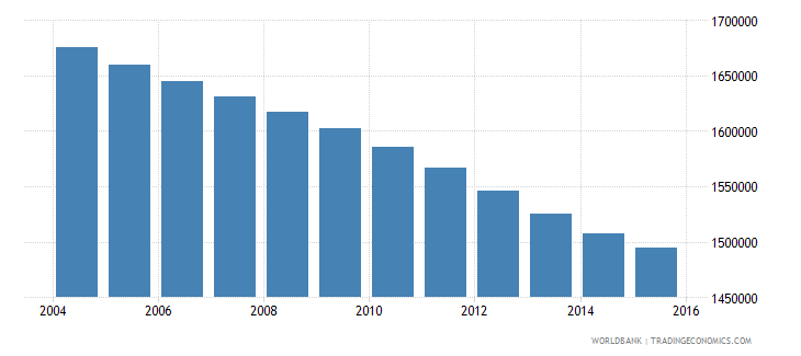 morocco population ages 13 17 male wb data