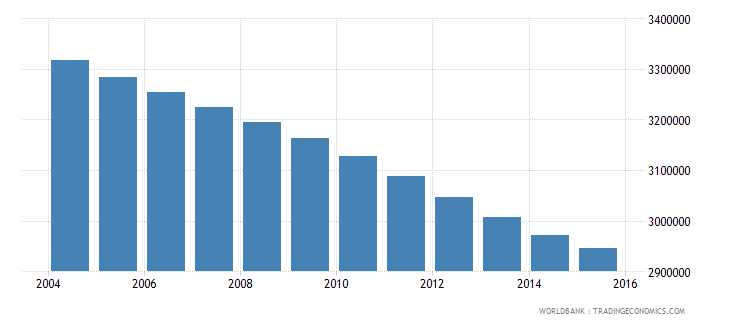 morocco population ages 13 17 total wb data