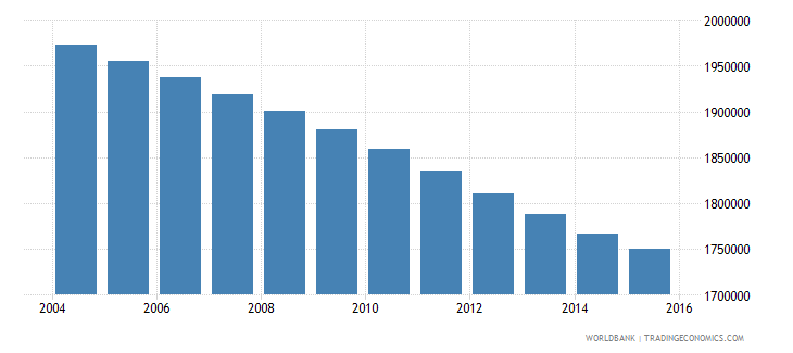 morocco population ages 13 18 female wb data