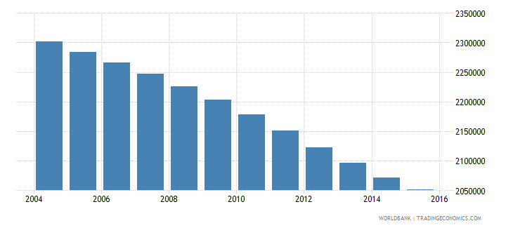 morocco population ages 13 19 female wb data