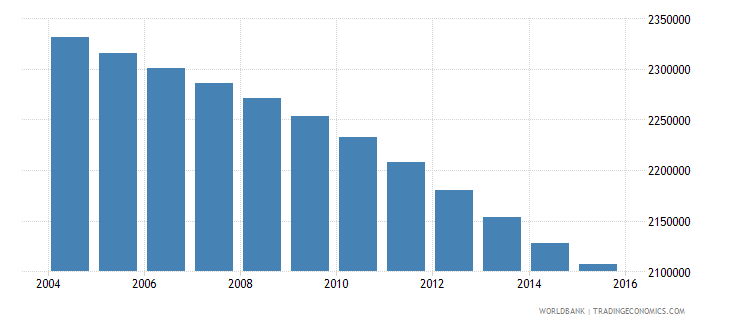 morocco population ages 13 19 male wb data