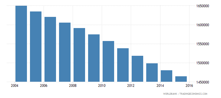 morocco population ages 14 18 female wb data