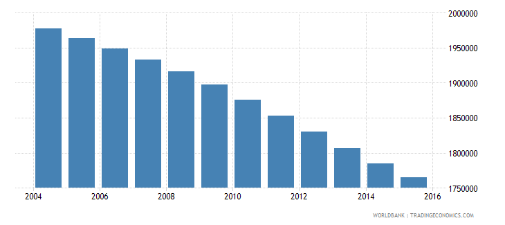 morocco population ages 14 19 female wb data