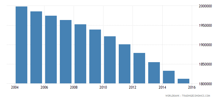 morocco population ages 14 19 male wb data