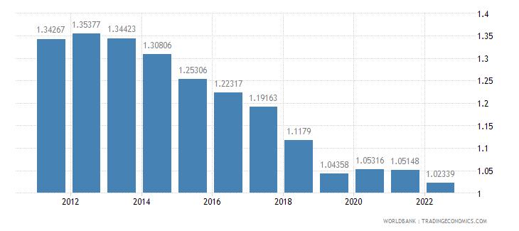 morocco population growth annual percent wb data