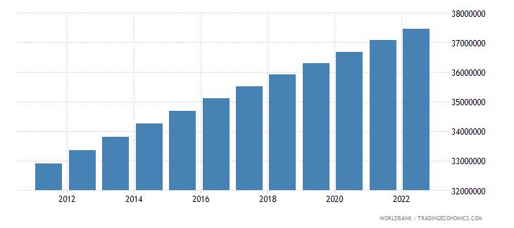 morocco population total wb data