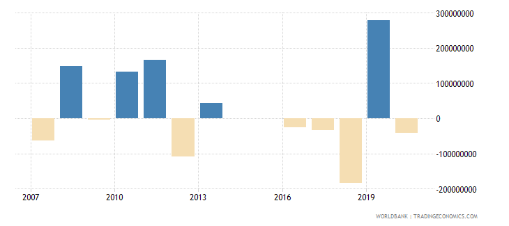 morocco portfolio equity net inflows bop us dollar wb data