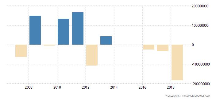 morocco portfolio investment equity drs us dollar wb data