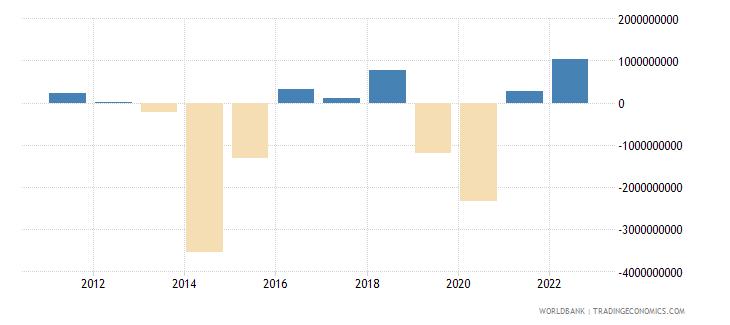 morocco portfolio investment excluding lcfar bop us dollar wb data