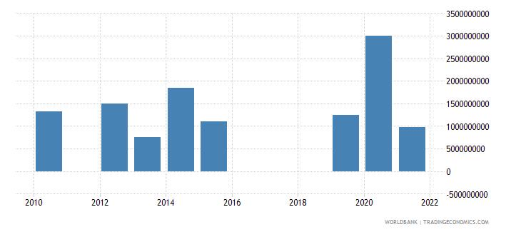morocco ppg bonds nfl us dollar wb data